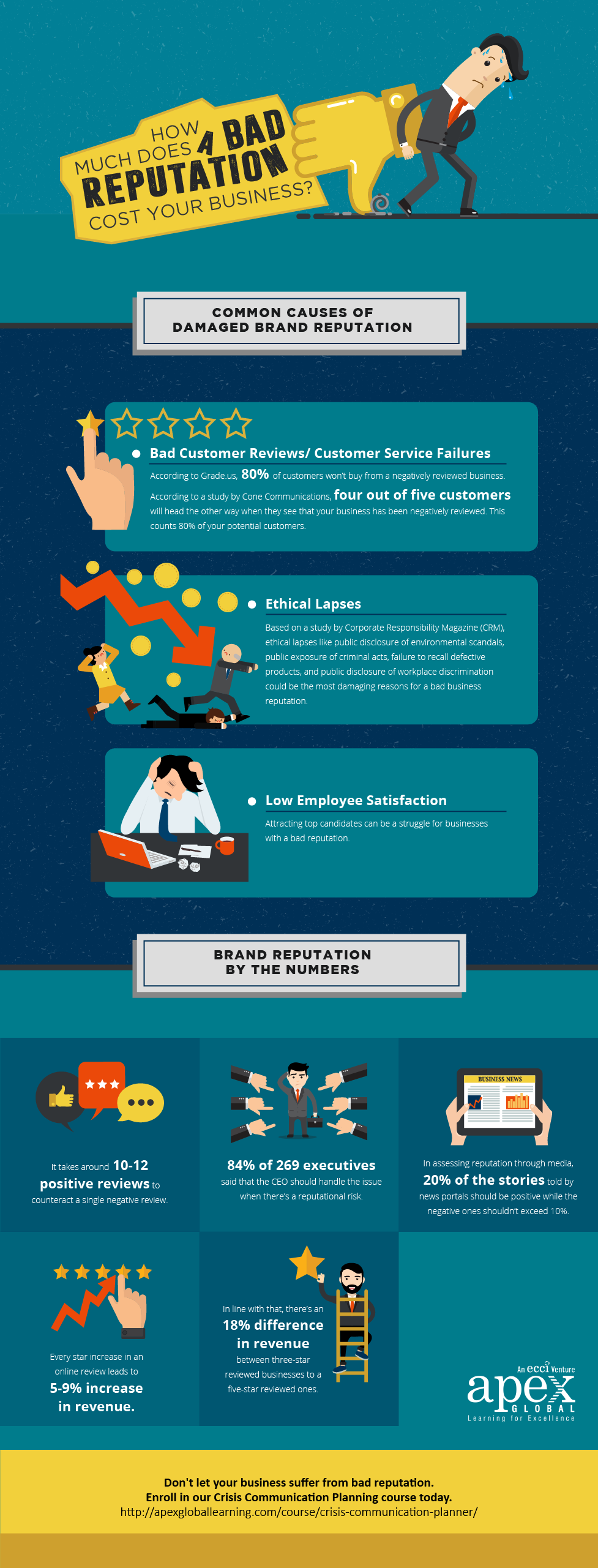 infographic  how much does a bad reputation cost your